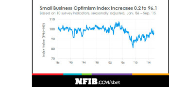 NFIB Small Business Optimism Index Increased Slightly in September
