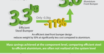 Auto Benchmarking Study Reveals More Lightweighting Opportunities With Steel