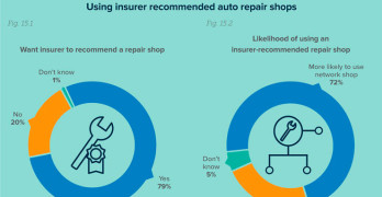 Insurance Information Institute Research Shows 79% of Customers Want Insurer to Make a Shop Recommendation