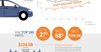 Top 100 Certified Aftermarket Parts Saved Consumers $363M from 2009-2014