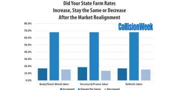 State Farm's Market Realignment Impact on Collision Repair Labor Rates