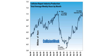 Collision Repair Industry Production Declines in September