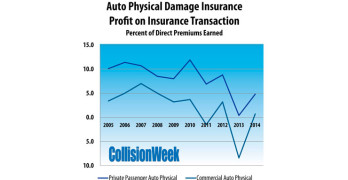Auto Physical Damage Insurance Underwriting Profit Declining Over Past Decade