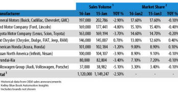 KBB Reports January New-Car Sales Down 3 Percent Year-Over-Year