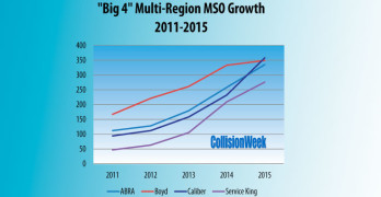 Big 4 Collision Repair MSO Locations Up More than 25% in 2015