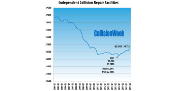 U.S. Independent Collision Repair Facility Population Grows During 2014 and 2015