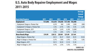 Auto Body Technician Employment Up in 2015