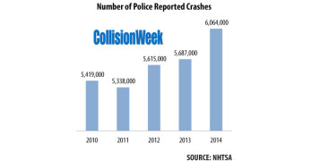 Police Reported Crashes Up Over 6% in 2014, 16% Due to Distracted Driving