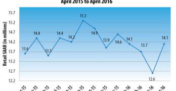 J.D. Power Reduces Light Vehicle Retail Sales Forecast