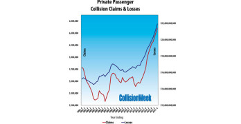 Collision Claims, Frequency and Losses Grew in 2015