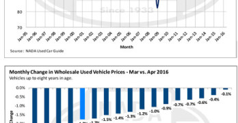 NADA Used Car Guide Price Index Falls for Fifth Straight Month