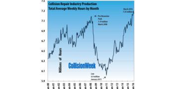 Collision Repair Industry Production Up in First Quarter