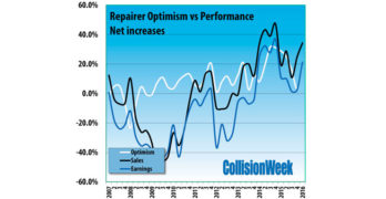 Collision Repair Industry Business Conditions: Q1 2016