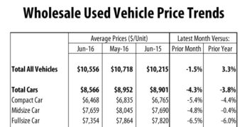 Average Wholesale Used Vehicle Prices Down in June
