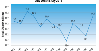 New-Vehicle Sales Gain in July with Record Transaction Prices and Consumer Spending