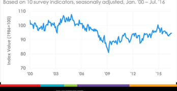 Small Business Optimism Rose Slightly in July