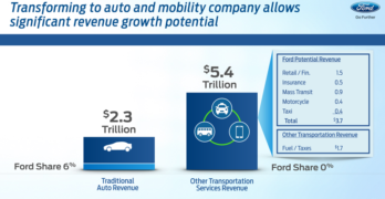 Ford Sees Emerging Revenue Opportunities in Autonomy, Mobility Services and Insurance