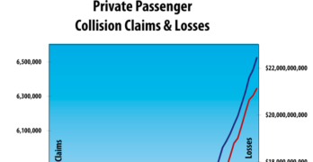 Collision Claims, Frequency and Losses Grew in the Second Quarter