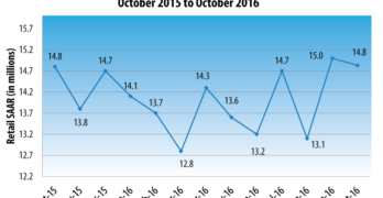 October New-Vehicle Retail Sales Projected to Decline Compared to 2015