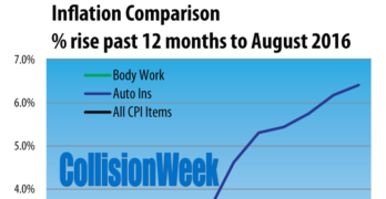 Body Repair Prices, Auto Insurance and Inflation Through September 2016