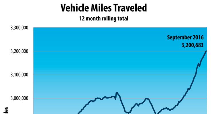 U.S. Traffic Volume September 2016
