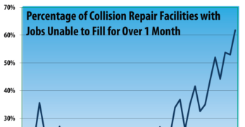 Collision Repair Industry Business Conditions: Q3 2016