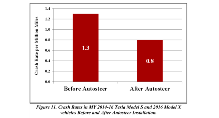 Tesla crash rate reduction