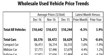 Wholesale Used Vehicle Prices Declined in December