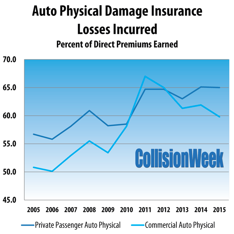 NAIC Auto Physical Damage Incurred Losses