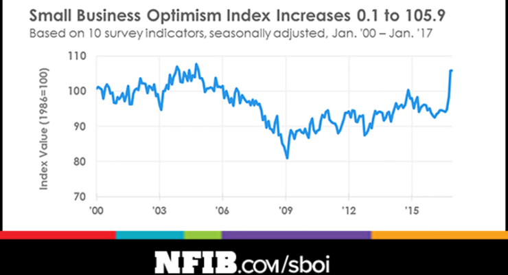 January 2017 Small Business Optimism Index