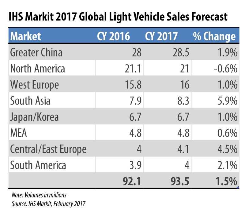 IHS Markit Predicts Global Auto Sales Set To Reach 93.5