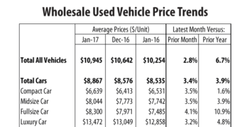 Wholesale Used Vehicle Prices Up in January