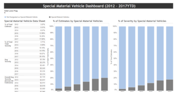 Mitchell Industry Trends Report Examines Growth of Special Materials and How it Impacts Estimating and Collision Repair Process