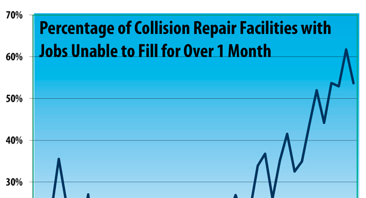 Fourth Quarter 2016 Collision Repair Business Conditions