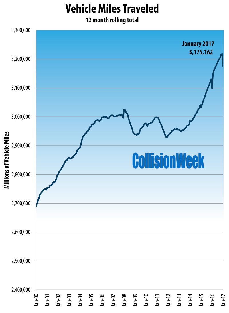 CollisionWeek January 2016 U.S. Vehicle Miles Traveled 12 Month Rolling Total
