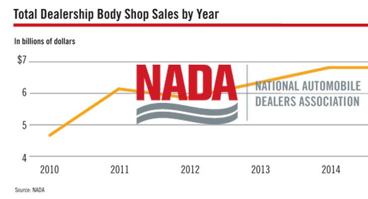 Total Dealership Body Shop Sales 2016 NADA