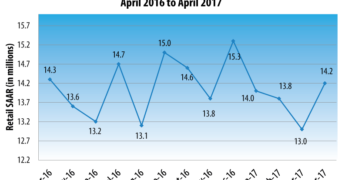 April New Vehicle Retail Sales Match 2016 levels