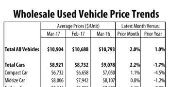 Wholesale Prices for Cars Down in March Versus Last Year