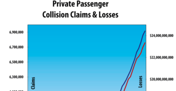 Collision Claims, Frequency and Losses Up in Second Quarter