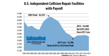 Independent Collision Repair Facility Population Decreased Slightly in 2015