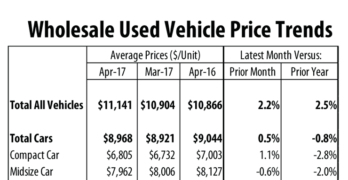 Wholesale Used Vehicle Prices Up in April