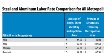 Collision Repair Labor Rates for Aluminum Show Wide Variation by Market in the U.S.