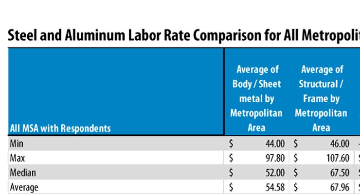 Aluminum Labor Rates
