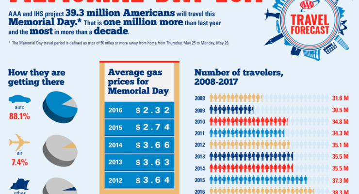 AAA 2017 Memorial Day Travel Forecast