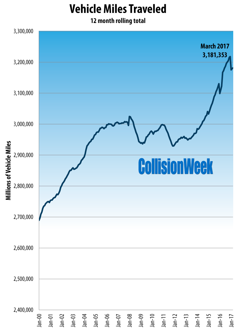CollisionWeek March 2016 U.S. Vehicle Miles Traveled 12 Month Rolling Total