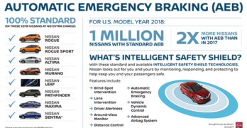 Nissan to Offer standard Automatic Emergency Braking on One Million U.S. vehicles in MY2018