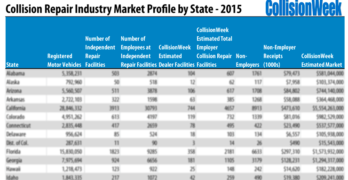 Collision Repair Industry Market Profile by State
