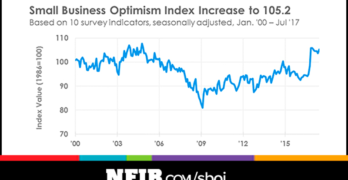 Small Business Optimism Regains Momentum in July