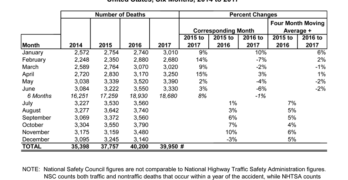 National Safety Council Sees Decline in Motor Vehicle Deaths