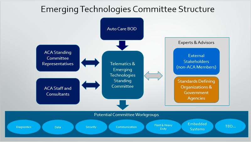 Emerging Technologies Committee org chart